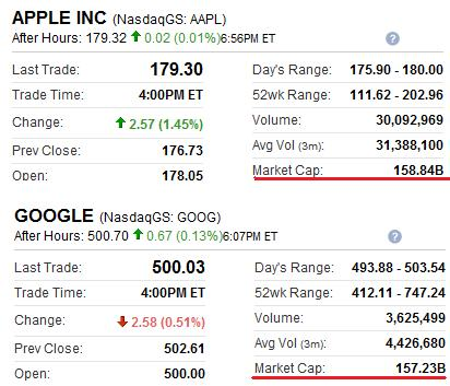 AppleGoogleMarketCap080814.jpg