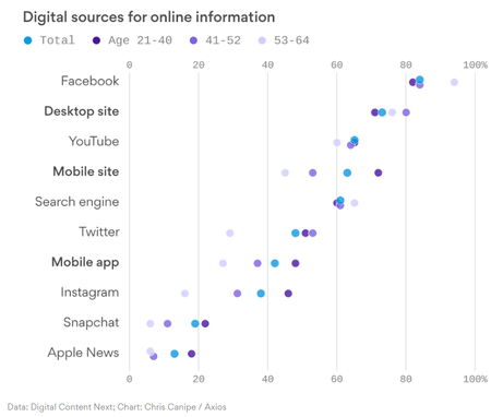Digital Sources for online infomation.png