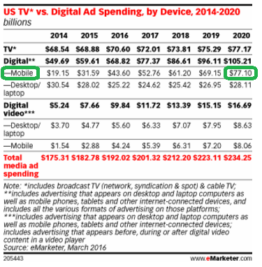 Emarketer201603USAd.png