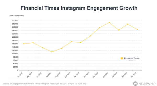 FT201804InstagramEngagement.png