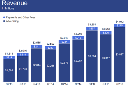 Facebook2015Q2Revenue.png