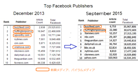 FacebookPublisher20132015a.png