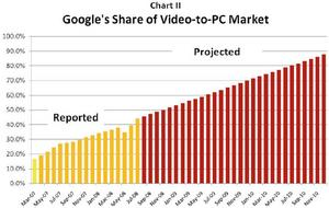GoogleShareofVideo.jpg