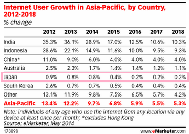 Internet User Growth APEC.png