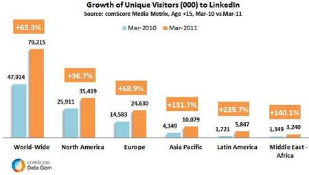 LinkedInGrowth201103.jpg