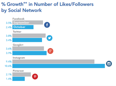 MagazineSocialMediaLikesGrowth201411.png