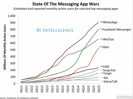 MessagingAppRankingBI2015.png
