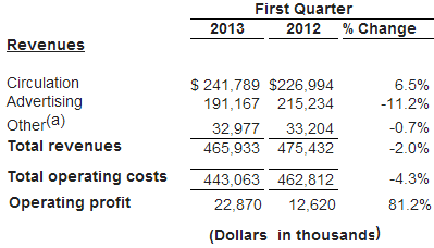NYT2013Q1a.png