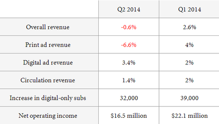 NYT2014Q1Q2.png