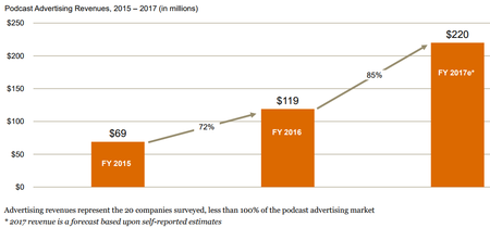 Podcast Ads Rev2017IAB.png