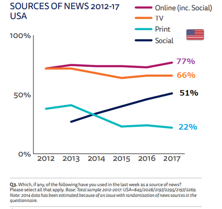SocialMediasourceof News20172012ロイターUS.png