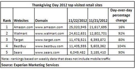 ThankgivingDay2012Retailsites.jpg