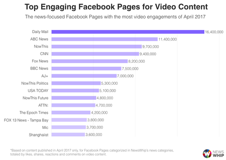 TopEngagementFBPagesVideo201704.png