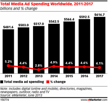 TotalMediaAdSpending20112017.png