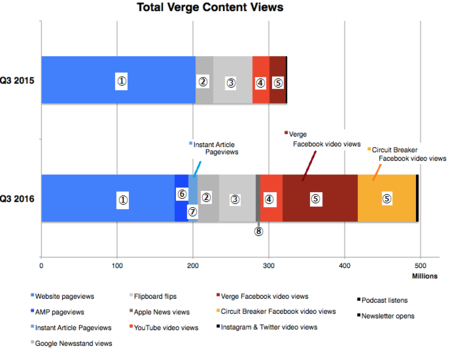 VergeContentViews201610a.png