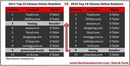 chinaEcommerce2011a.jpg