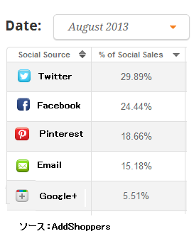 Addshoppers2013Aug.png