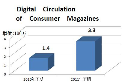 DigitalCirculation2011.jpg