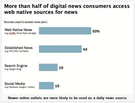 DigitalNewsConsumer.jpg
