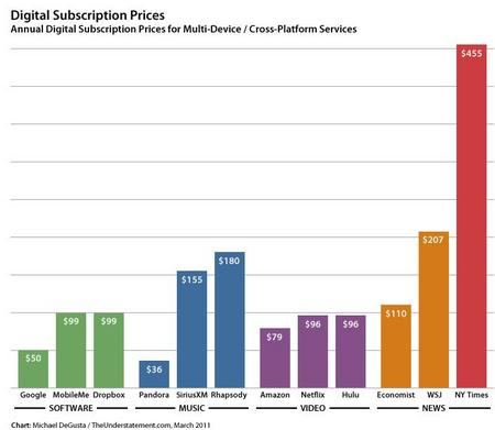 DigitalSubscription201103.jpg