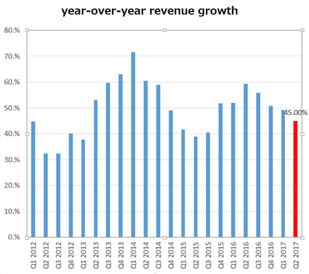 FBRevenueGrowth2017Q2.png