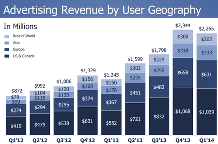 Facebook2004Q1AdRevenue.png