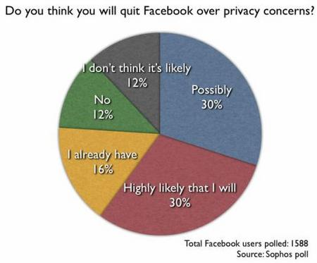 FacebookPrivacy201005.jpg