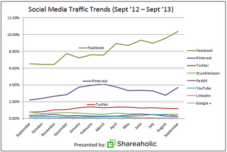 SocialMediaTrafficTrends201309.png