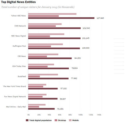 State of the News Media 2015TopDigitalNews.png