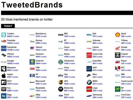 TweetedBrands091030.jpg