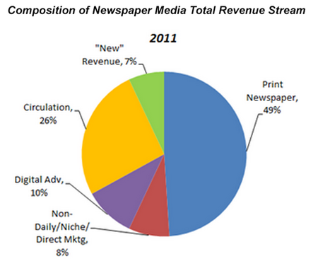 USNewspaperRevenue2012a.png