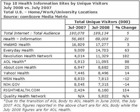 comScoreHealth0807.jpg
